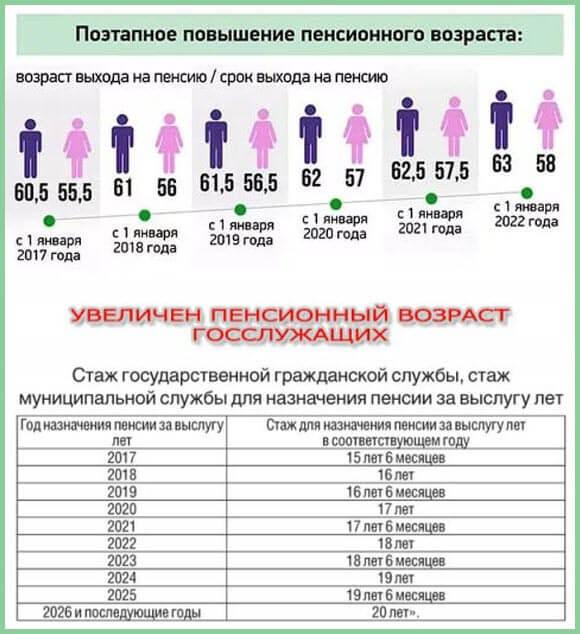 равновесия Пенсионный возраст пожарного в россии закон был еще
