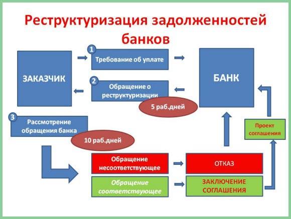 реструктуризацию задолженности что это такое