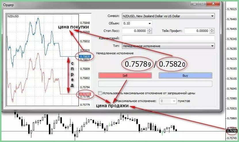 Торговля на бирже без спреда форекс обучение forex рынок forex
