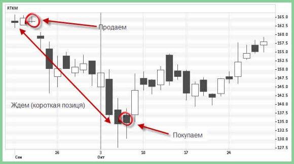 Шортовая торговля на бирже платные торговые советники форекс