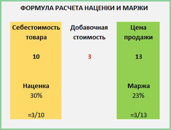 Что такое маржа в торговле на бирже перевод биткоинов в рубли калькулятор