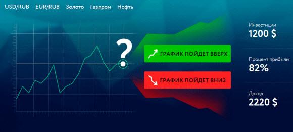 график бинарных опционов